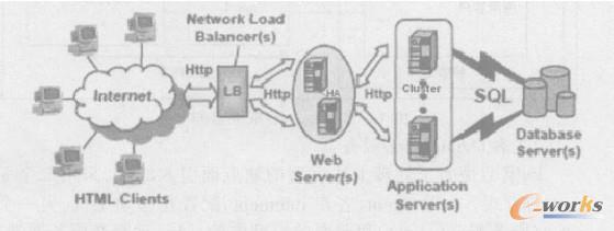 系统采用集中式的服务器拓扑结构, 全部服务器均部署在信息中心机房.
