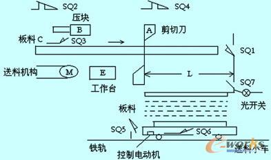 液压剪切机控制电路