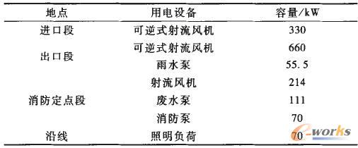 武广客运专线浏阳河隧道主要供电负荷分布