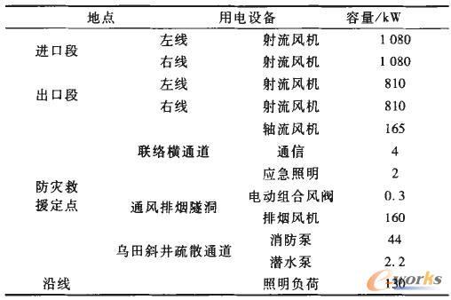 向莆线青云山隧道主要供电负荷分布