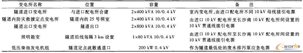 武广客运专线浏阳河隧道变电所分布