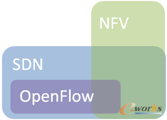 SDN、NFV、Open Flow关系