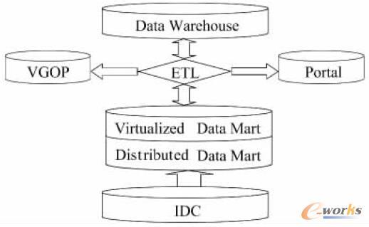 图3 改造后BASS 系统数据集市功能架构