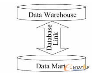 图1 改造前BASS 系统数据集市功能架构