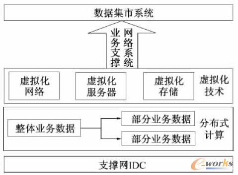 图2 IDC 云平台系统架构图