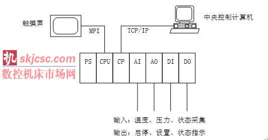 控制系统结构框图