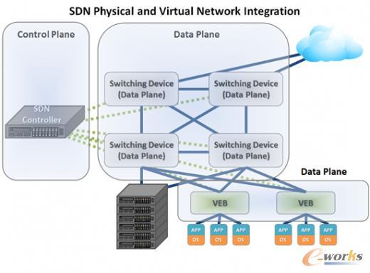 软件定义网络与网络虚拟化
