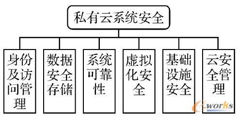 图2 私有云拓扑结构