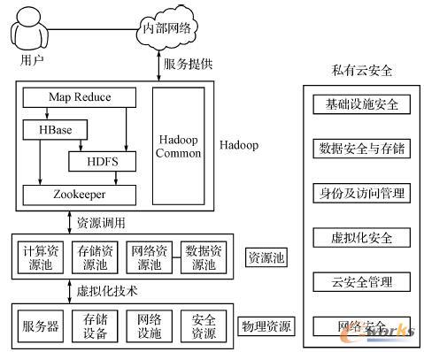 图5 信息安全设备管理私有云体系结构