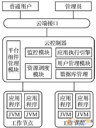 图4 PaaS的体系结构
