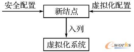 图3 新虚拟结点的配置