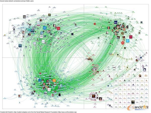 Twitter数据挖掘