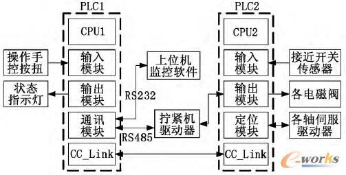控制系统硬件平台结构框图