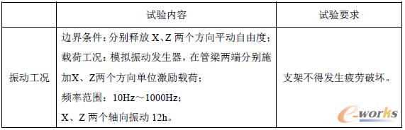 表2-2 某款BCM振动工况试验要求