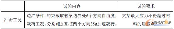 表2-1 某款BCM冲击工况试验要求