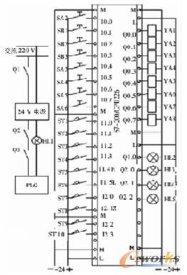 机械手I/O 电气接口图