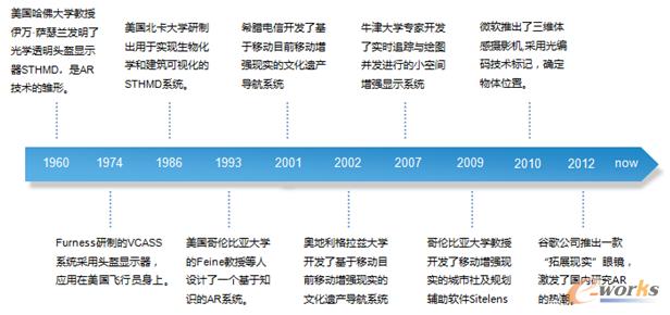 图2 增强现实发展的历程图