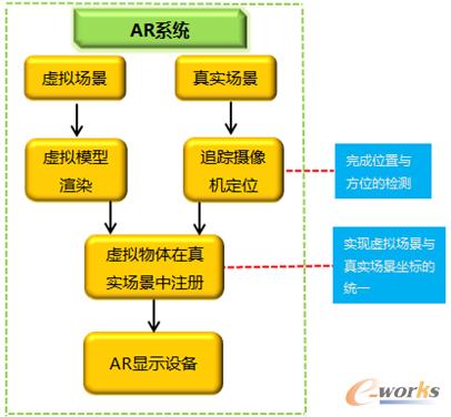 图14 AR系统工作流程图