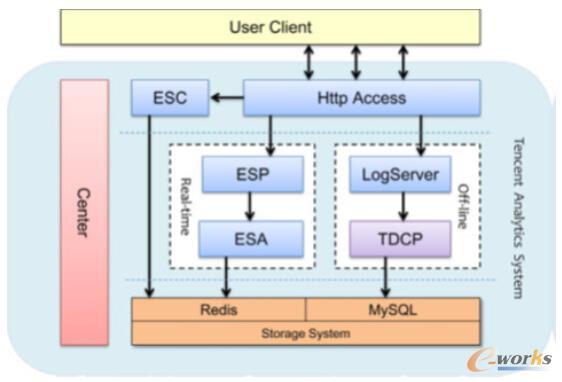 TA的具体架构及核心部件