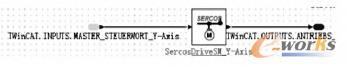滚齿机床 Y 轴 Sercos 接口示意图