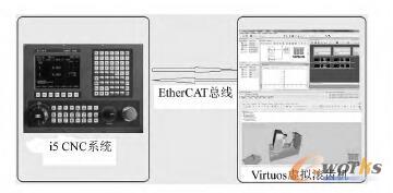 i5 数控系统与 Virtuos 连接图