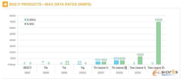802.11ac产品最大传输速率