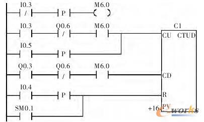 图 5 小车定位梯形图