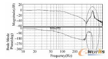 Y 轴的静态频率响应曲线