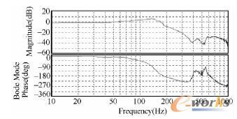 调整后的静态频率响应曲线