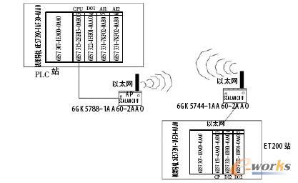 无线通信网络图