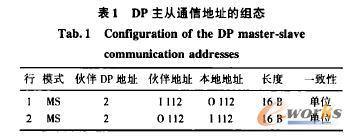 DP主从通倍地址的组