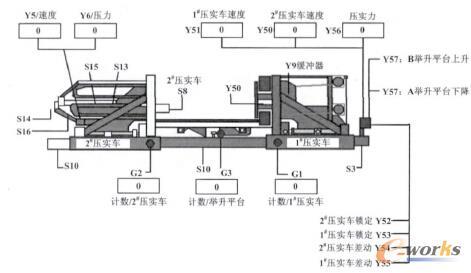 高线打包机plc自动控制系统的设计