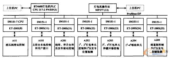 打包机PLC控制系统结构图