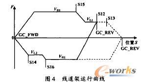线道架运行曲线