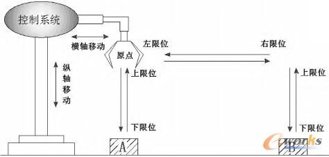 机械手自动模式工作流程图