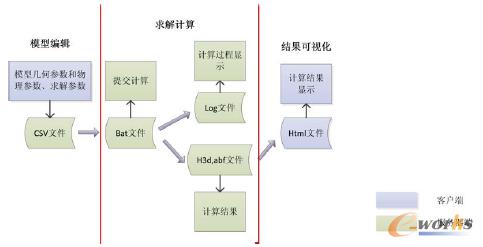图2 功能模块与文件流程图