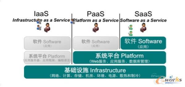 云计算业务模式