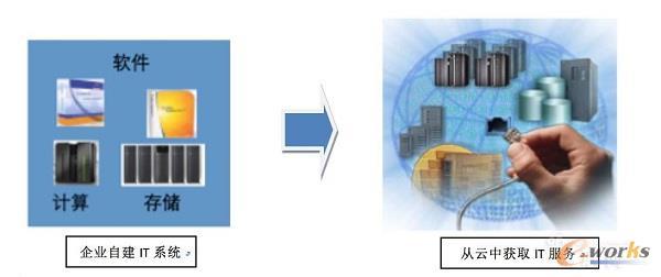 云计算商业模式