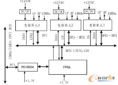 基于CPCI的变频器组成框图