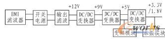 电源实施方案原理框图
