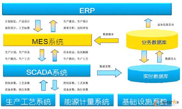 mes/erp系统选型,实施与应用