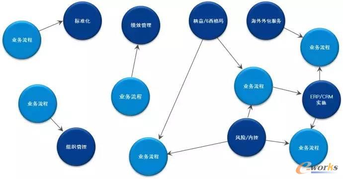 ERP流程管理有什么用