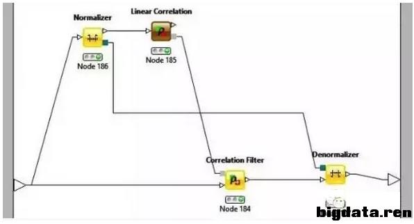 组合决策树通常又被成为随机森林