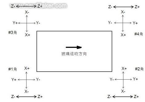 圆角加工轴向定义