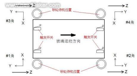 三轴数控运动控制