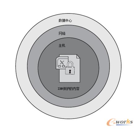 图1 IRM将信息的安全边界缩小到内容本身