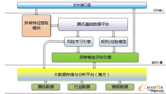 图3 防刷单的技术架构