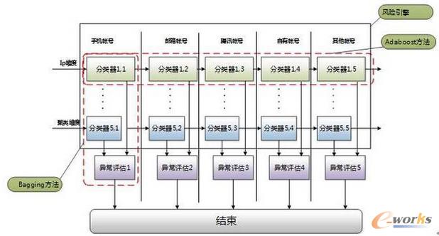 图5 黑分类器的逻辑构成