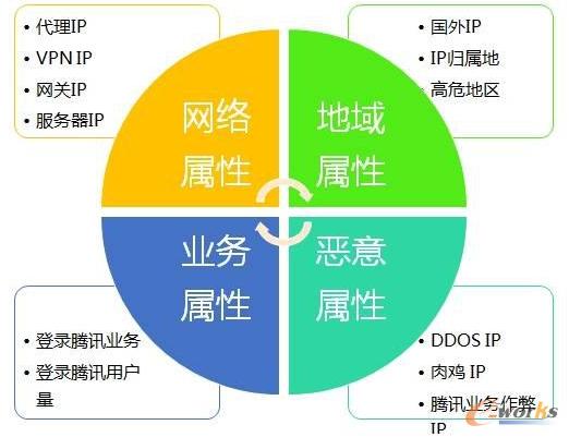 图6 IP画像系统的构成