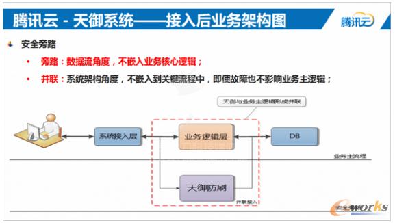 接入业务架构图
